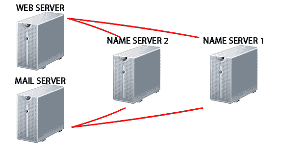 server-communication